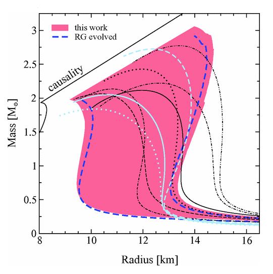 mass radius relationship starstruck